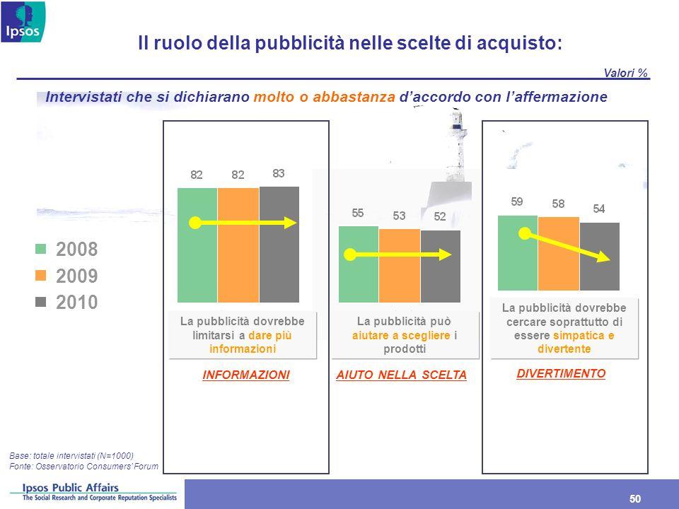 Il ruolo della pubblicità nelle scelte di acquisto: 2008 2009 2010