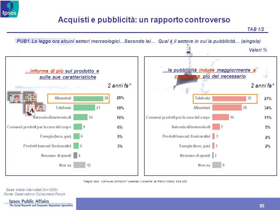 Acquisti e pubblicità: un rapporto controverso