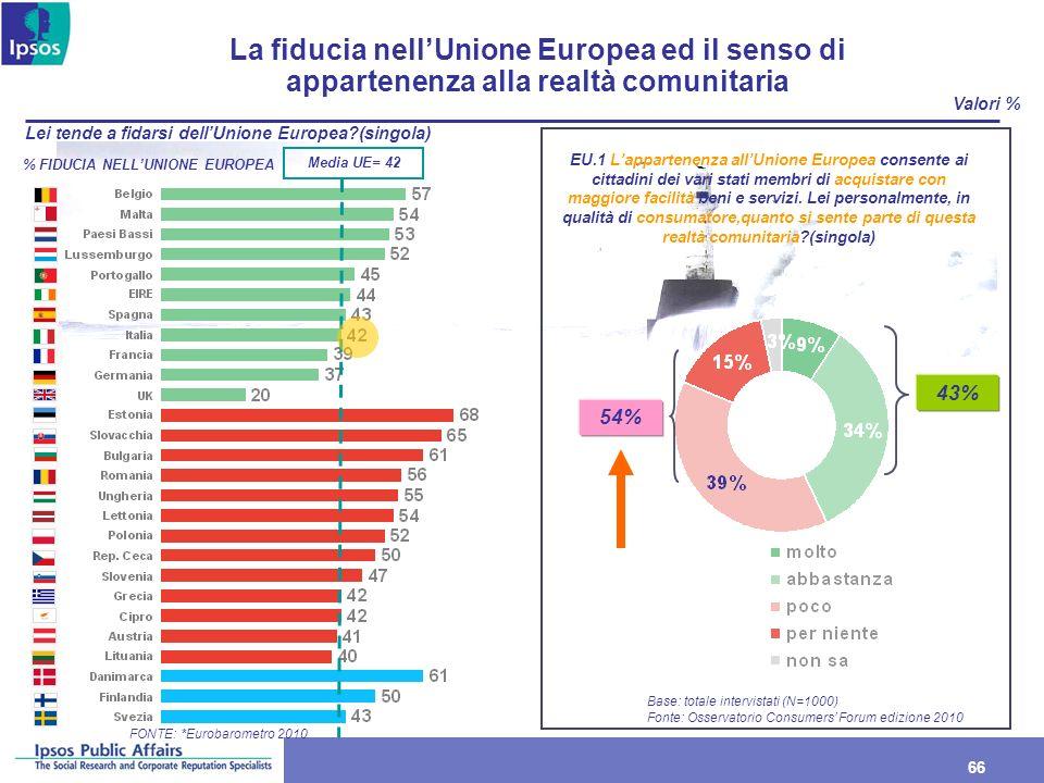 La fiducia nell'Unione Europea ed il senso di appartenenza alla realtà comunitaria