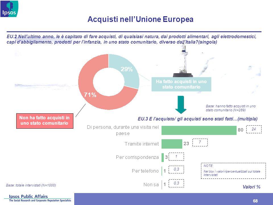 Acquisti nell'Unione Europea