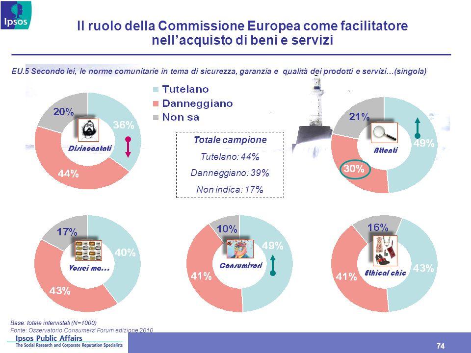 Il ruolo della Commissione Europea come facilitatore nell'acquisto di beni e servizi