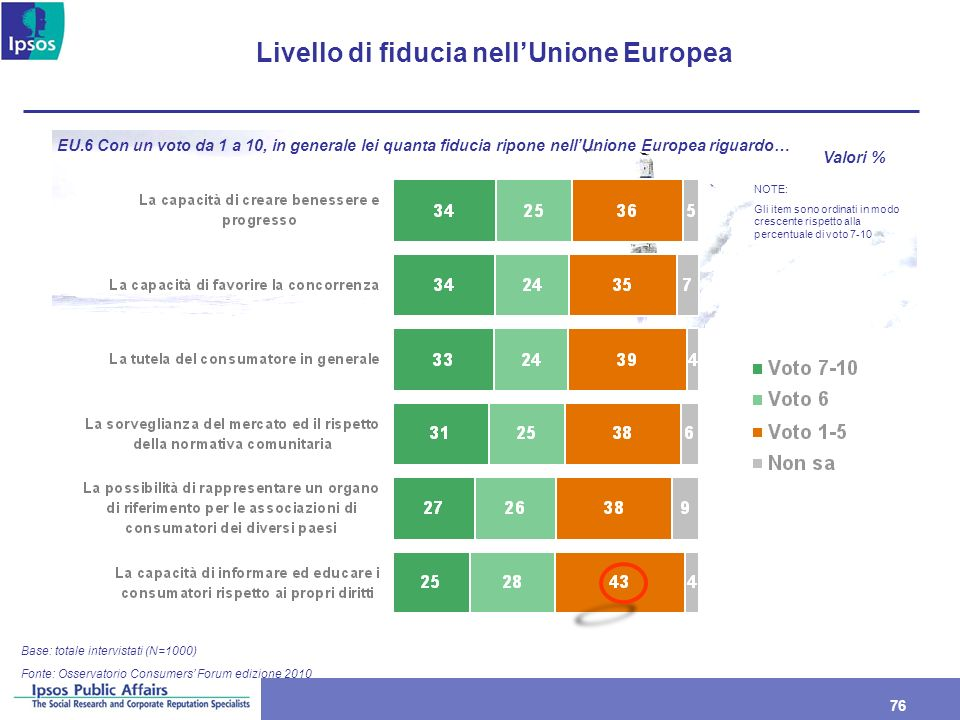Livello di fiducia nell'Unione Europea