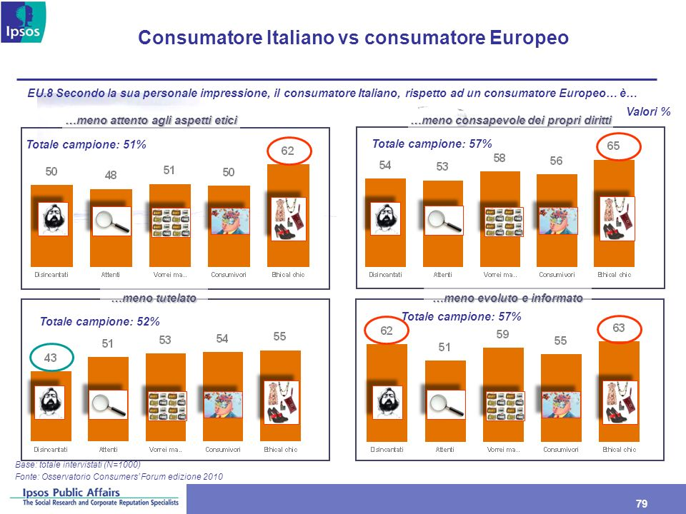 Consumatore Italiano vs consumatore Europeo