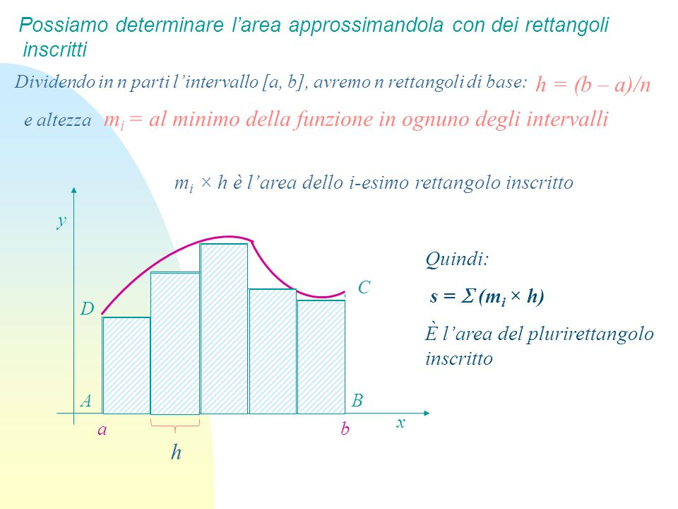 mi = al minimo della funzione in ognuno degli intervalli