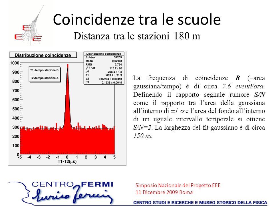 Coincidenze tra le scuole Distanza tra le stazioni 180 m