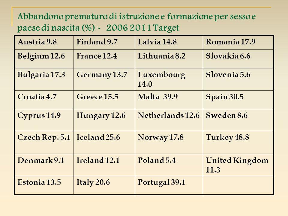 Abbandono prematuro di istruzione e formazione per sesso e paese di nascita (%) - 2006 2011 Target
