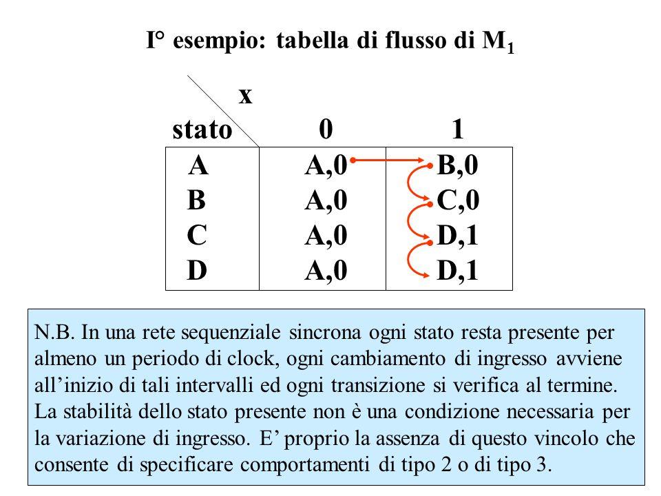 I° esempio: tabella di flusso di M1