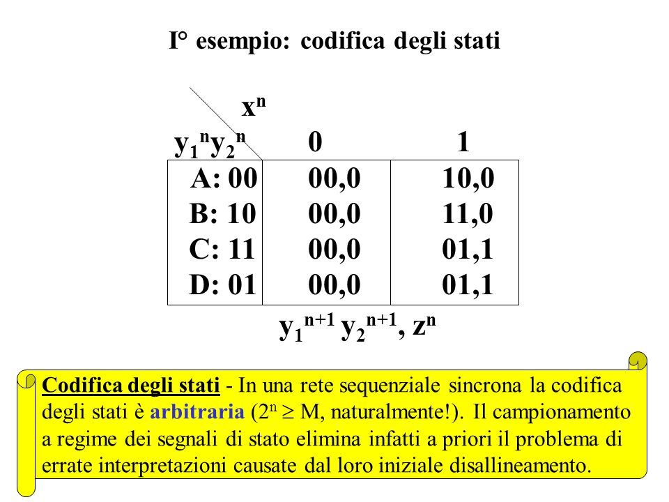 I° esempio: codifica degli stati