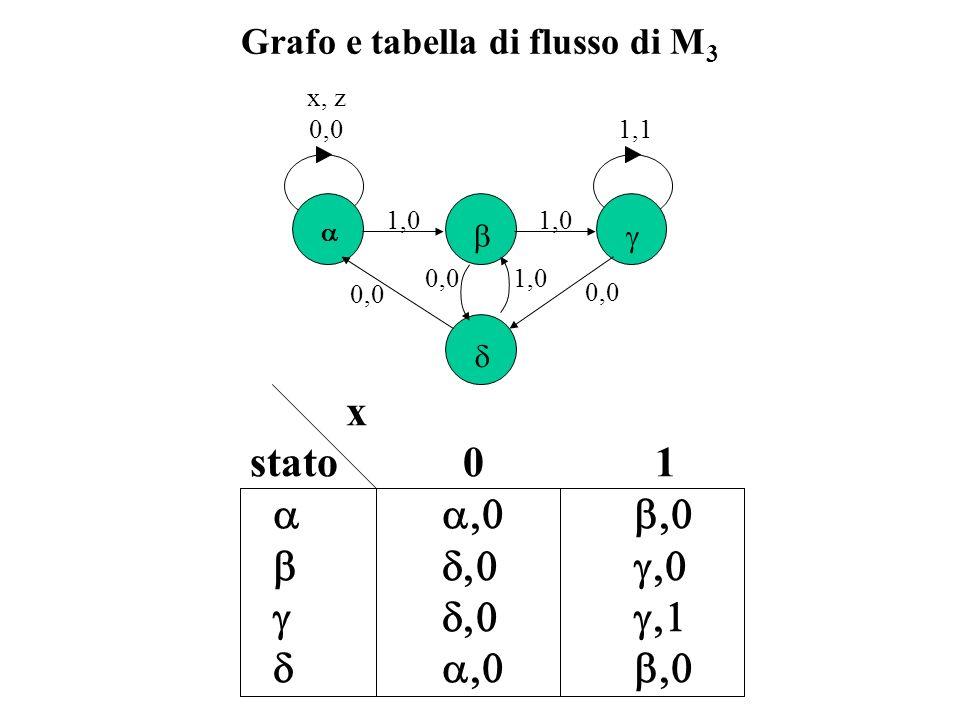 Grafo e tabella di flusso di M3