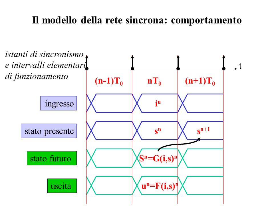 Il modello della rete sincrona: comportamento