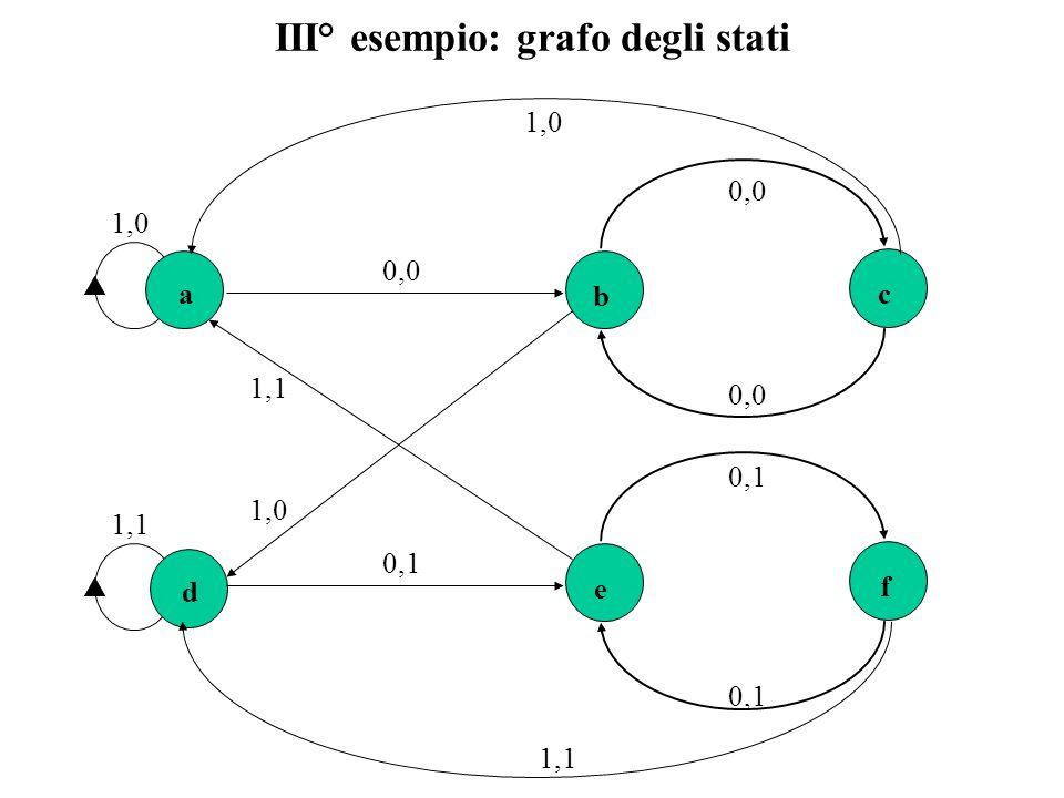 III° esempio: grafo degli stati