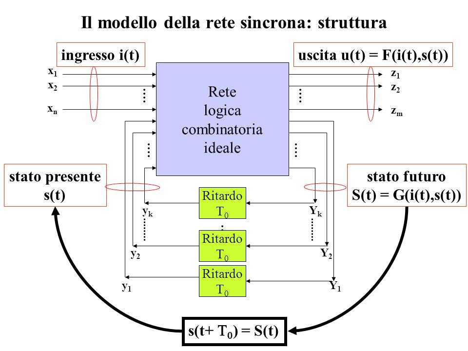 Il modello della rete sincrona: struttura