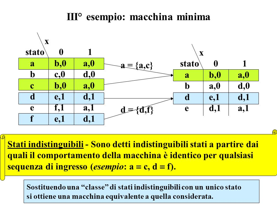 III° esempio: macchina minima