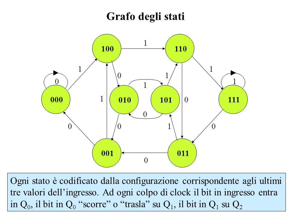 Grafo degli stati 1. 100. 110. 1. 1. 111. 1. 101. 010. 000. 011. 001.