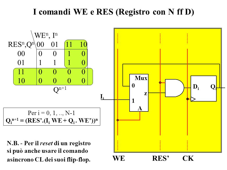I comandi WE e RES (Registro con N ff D)