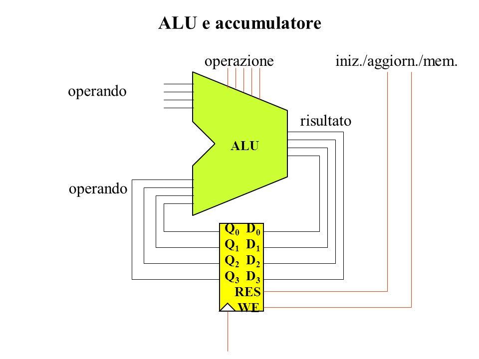 ALU e accumulatore operando risultato operazione iniz./aggiorn./mem.