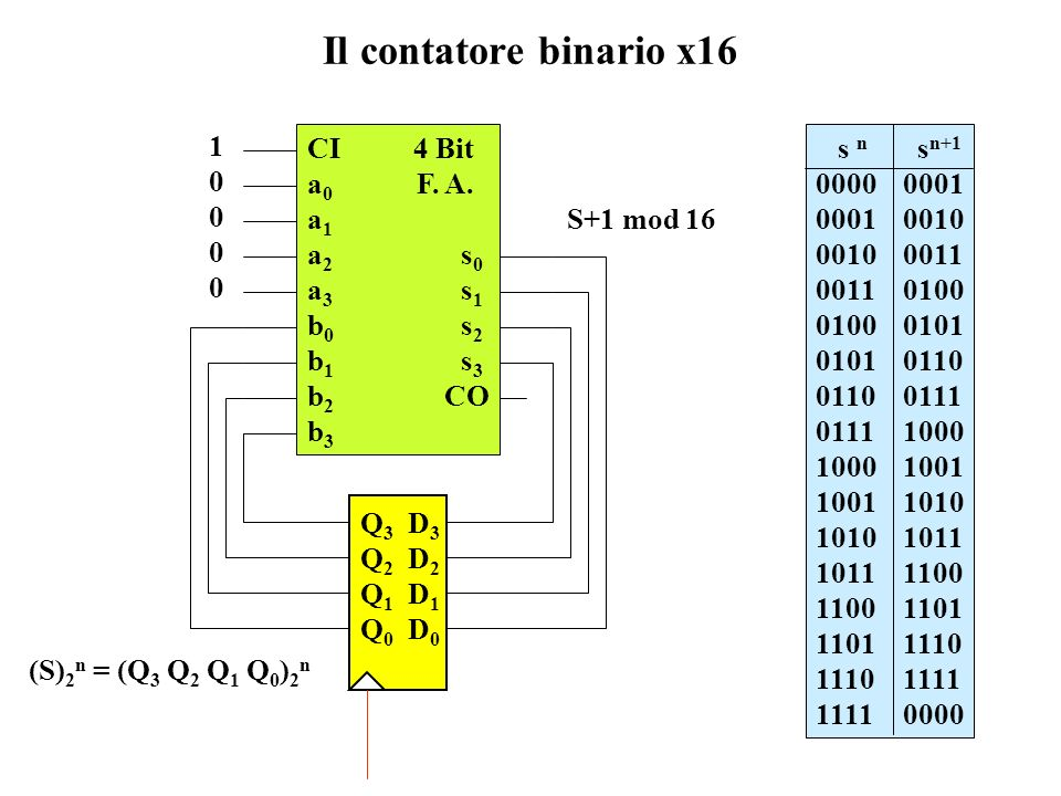 Il contatore binario x16 1 CI 4 Bit a0 F. A. a1 a2 s0 a3 s1