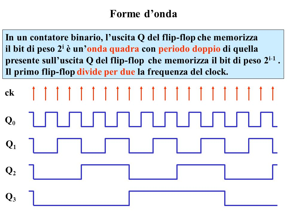 Forme d'onda In un contatore binario, l'uscita Q del flip-flop che memorizza. il bit di peso 2i è un'onda quadra con periodo doppio di quella.