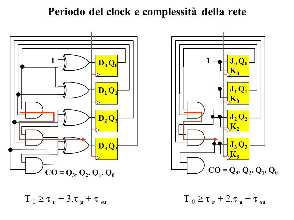 Periodo del clock e complessità della rete