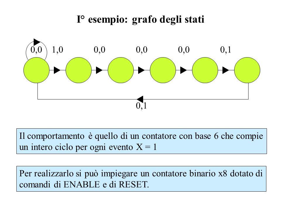 I° esempio: grafo degli stati