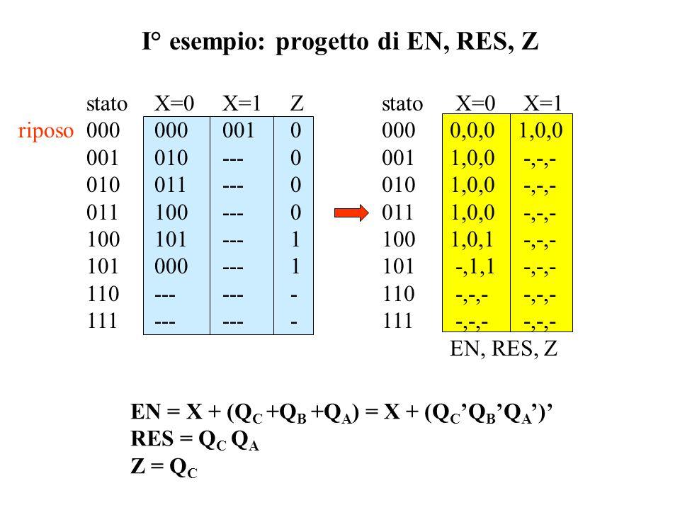 I° esempio: progetto di EN, RES, Z