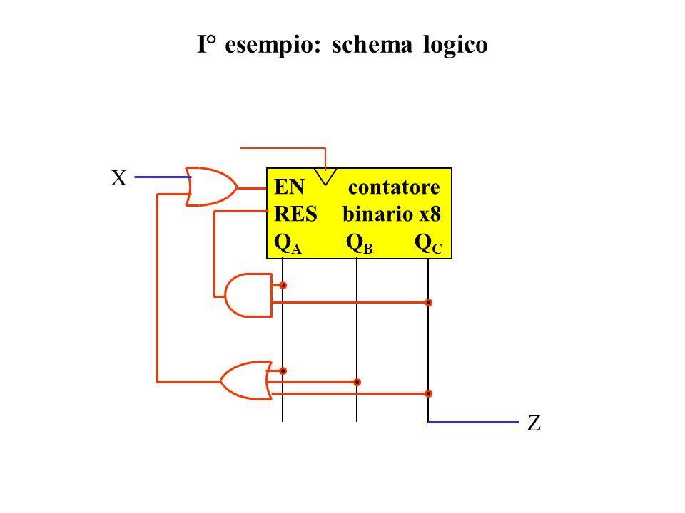 I° esempio: schema logico