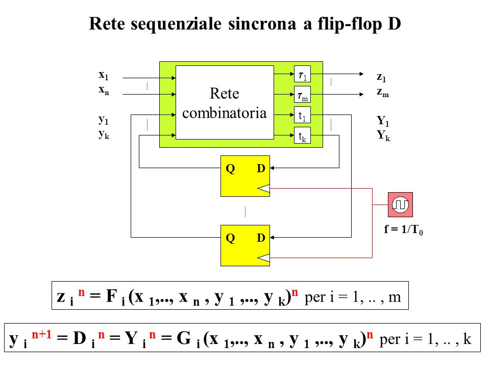 Rete sequenziale sincrona a flip-flop D