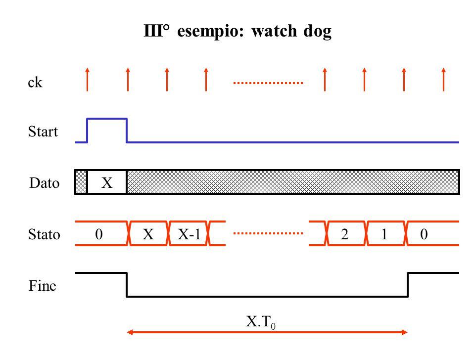 III° esempio: watch dog