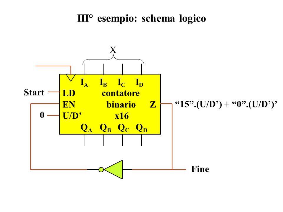 III° esempio: schema logico