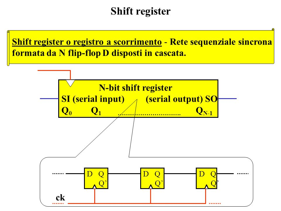 Shift register Shift register o registro a scorrimento - Rete sequenziale sincrona. formata da N flip-flop D disposti in cascata.
