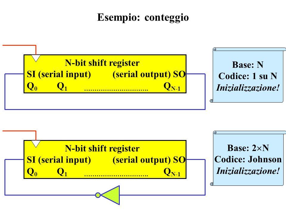 Esempio: conteggio Base: N N-bit shift register Codice: 1 su N