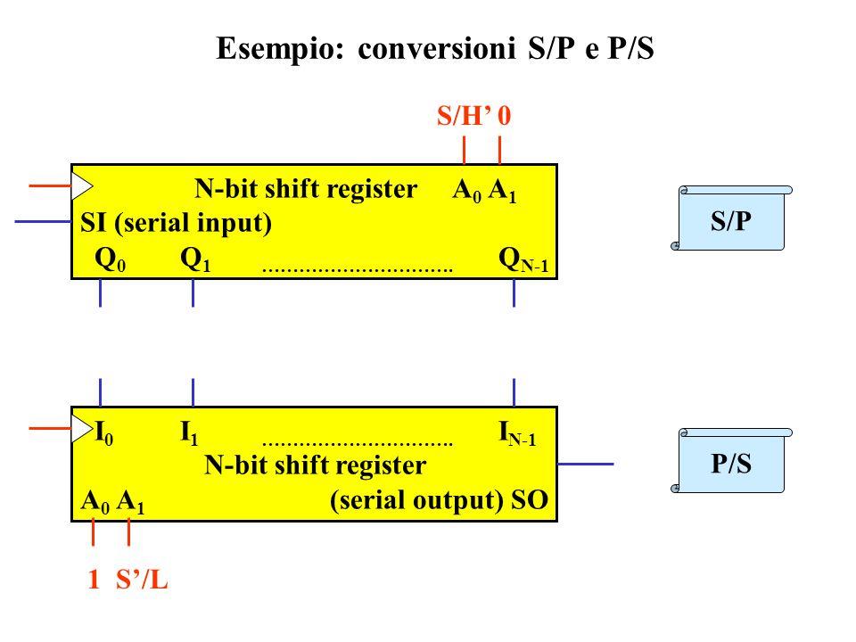 Esempio: conversioni S/P e P/S