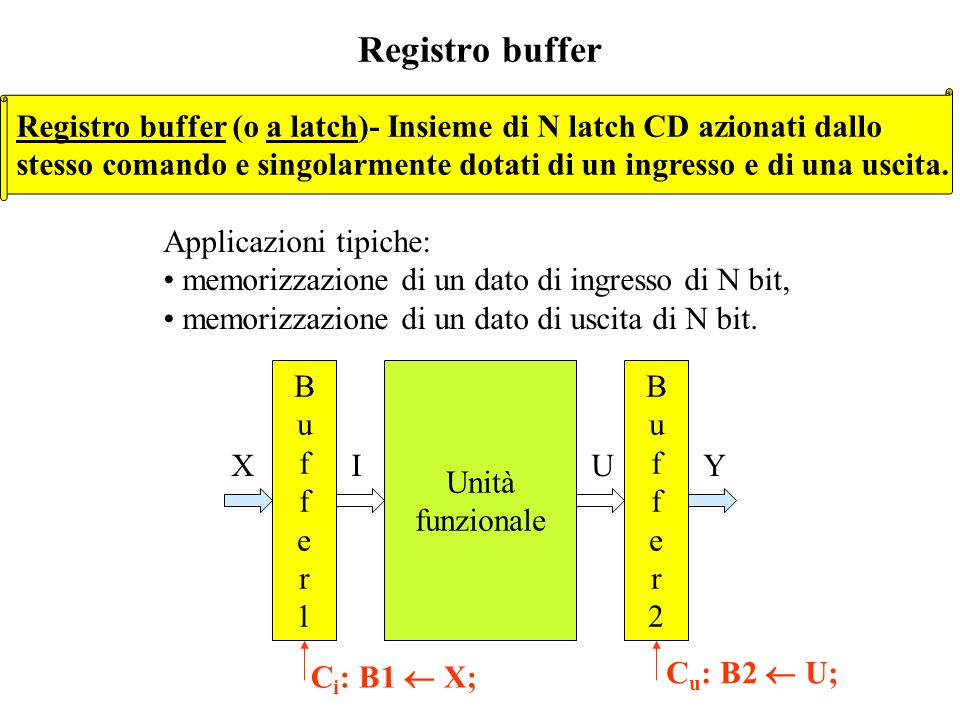 Registro buffer Registro buffer (o a latch)- Insieme di N latch CD azionati dallo.