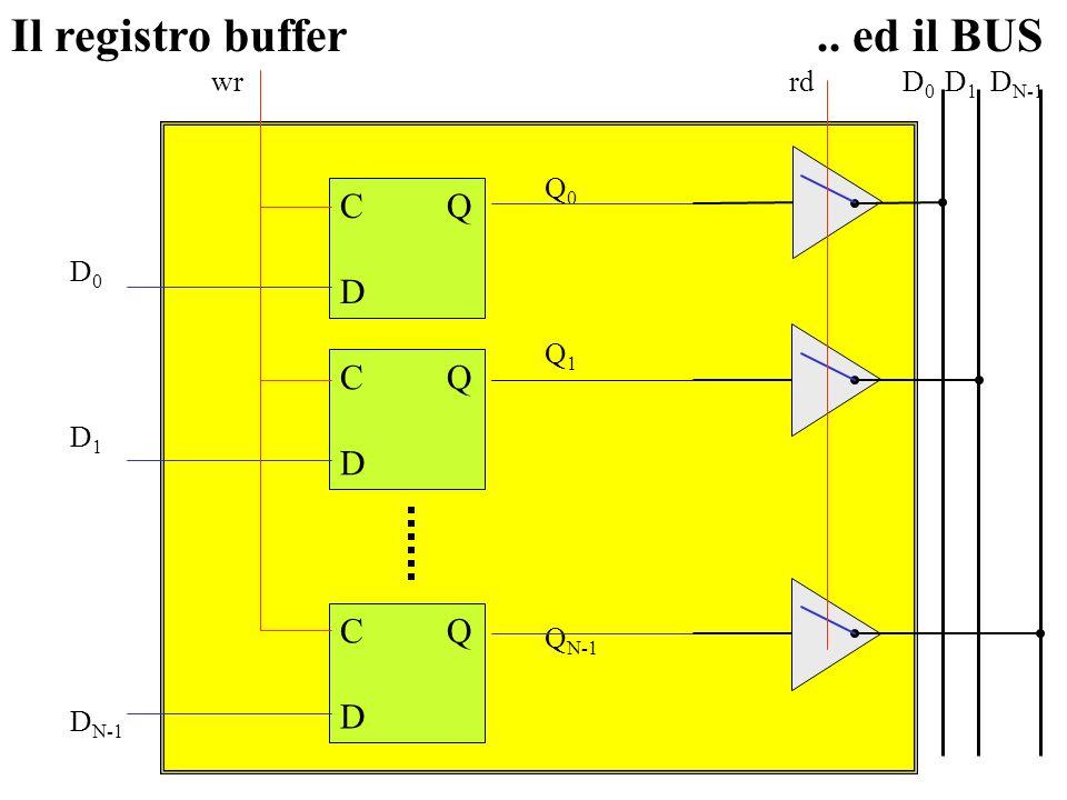 Il registro buffer .. ed il BUS C Q D wr Q0 D0 Q1 D1 QN-1 DN-1