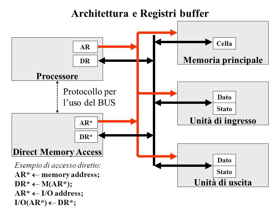 Architettura e Registri buffer