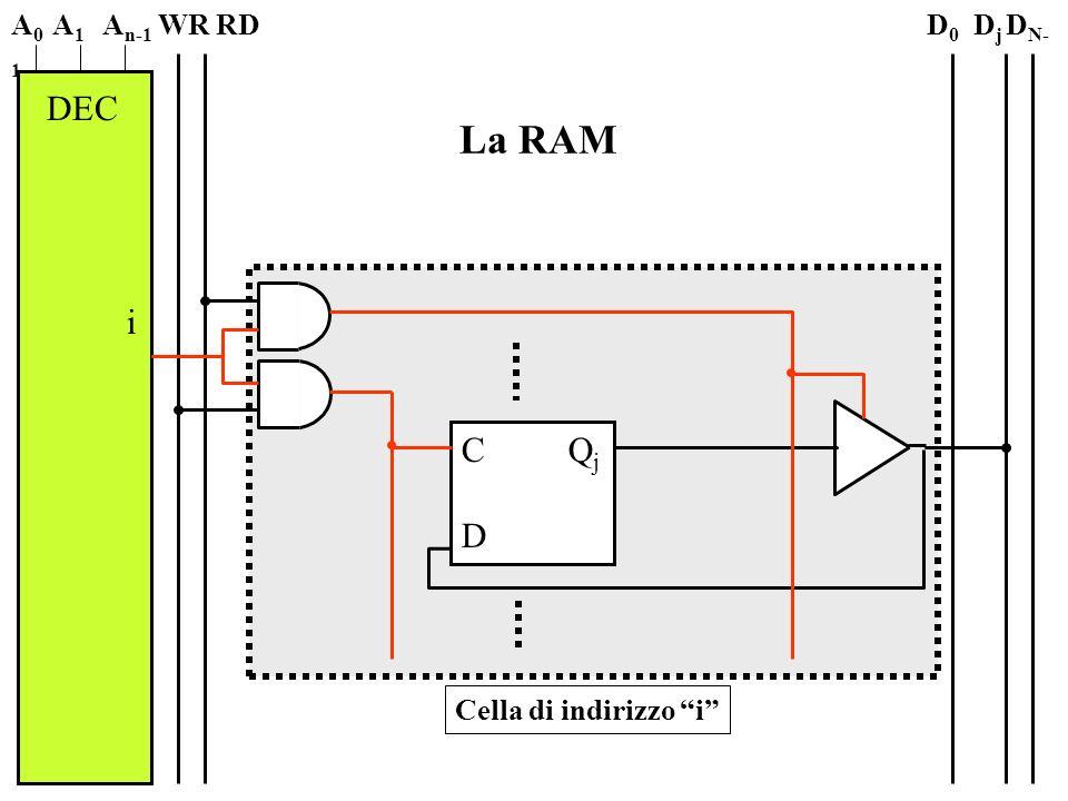 A0 A1 An-1 WR RD D0 Dj DN-1