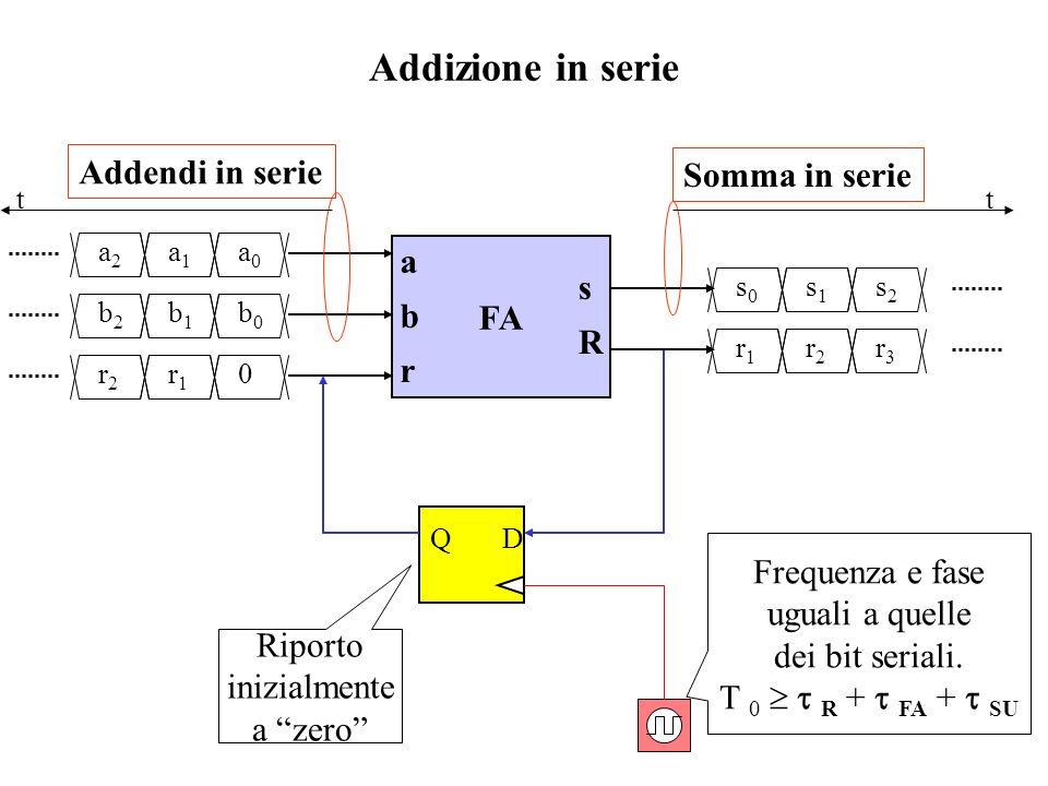 Addizione in serie Addendi in serie Somma in serie a b s FA r R
