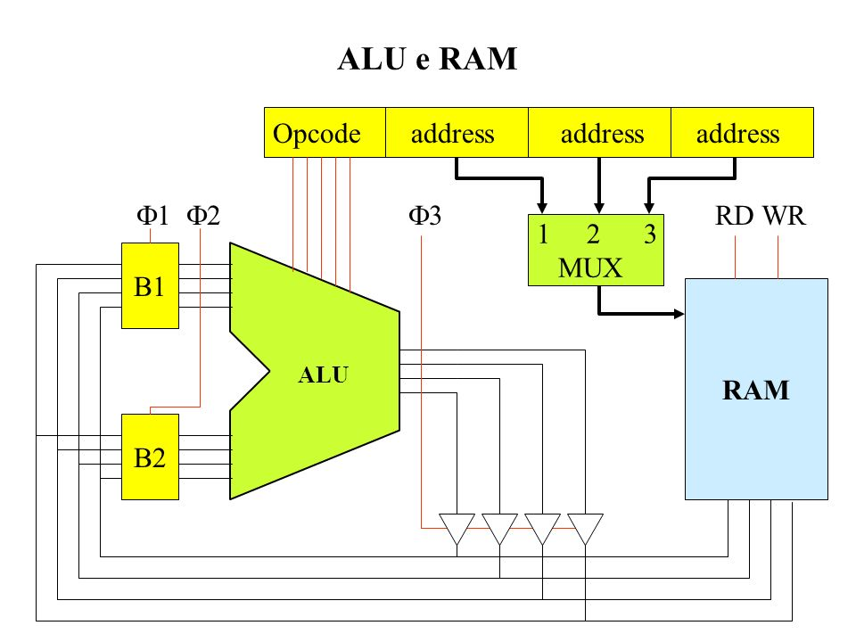 ALU e RAM Opcode address address address F1 F2 F3 RD WR 1 2 3 MUX B1