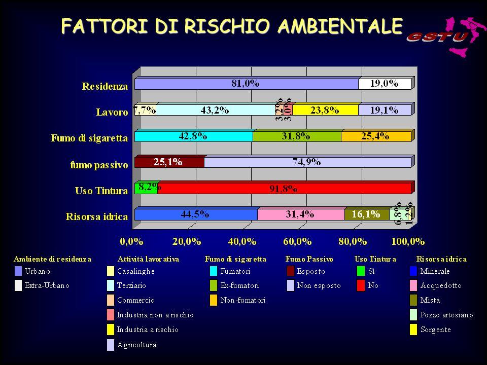 FATTORI DI RISCHIO AMBIENTALE