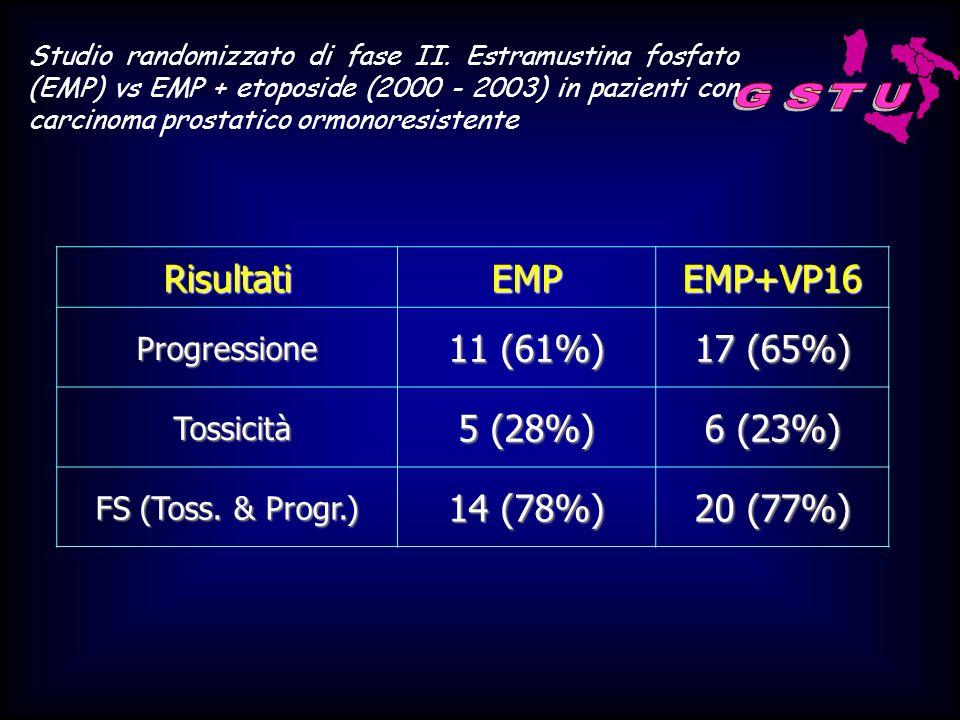 G S T U Risultati EMP EMP+VP16 11 (61%) 17 (65%) 5 (28%) 6 (23%)