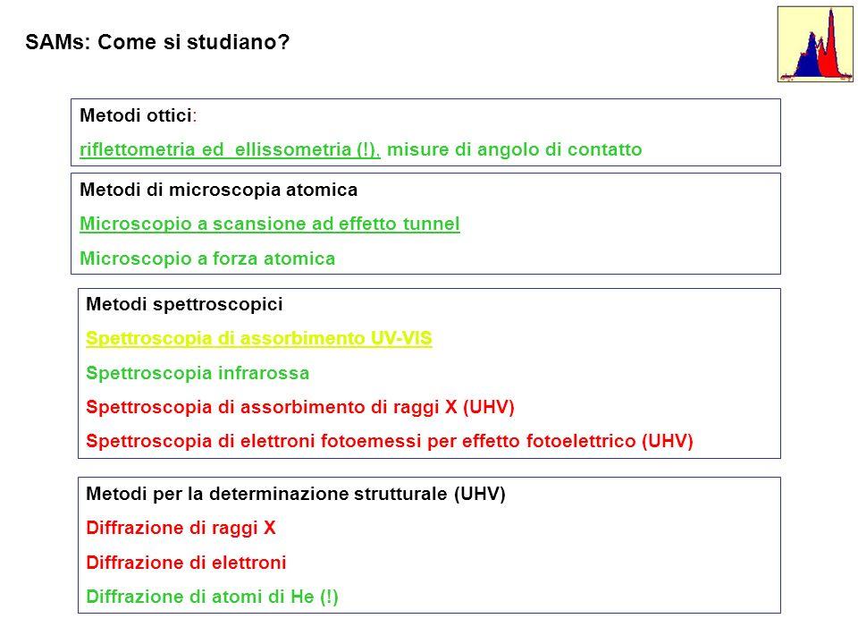 SAMs: Come si studiano Metodi ottici: