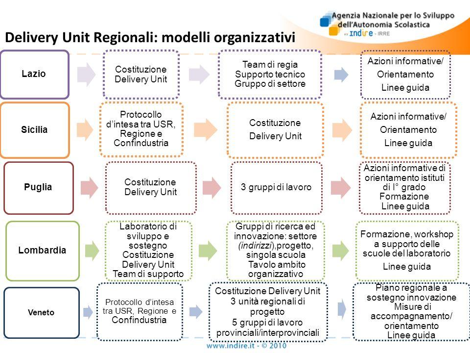 Delivery Unit Regionali: modelli organizzativi