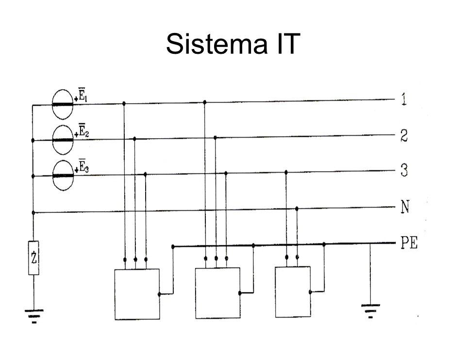 Sistema IT