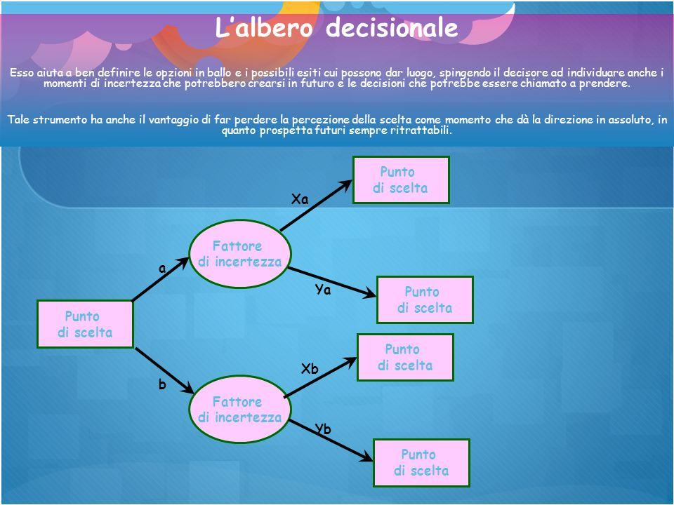 L'albero decisionale Punto di scelta Xa Fattore di incertezza a Ya