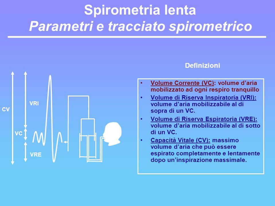 Spirometria lenta Parametri e tracciato spirometrico