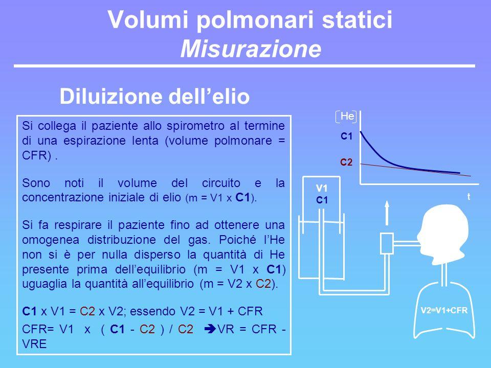 Volumi polmonari statici Misurazione