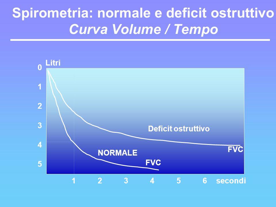 Spirometria: normale e deficit ostruttivo Curva Volume / Tempo