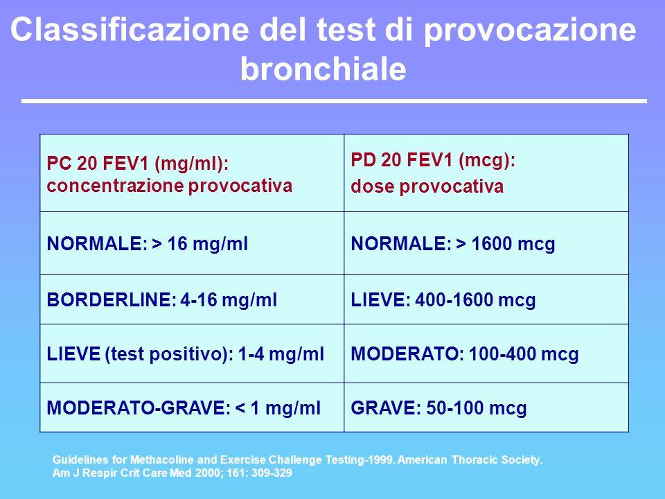 Classificazione del test di provocazione bronchiale