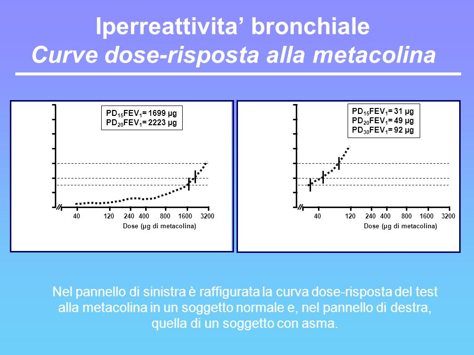 Iperreattivita' bronchiale Curve dose-risposta alla metacolina