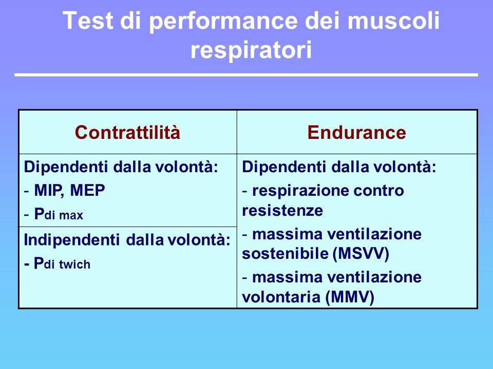 Test di performance dei muscoli respiratori